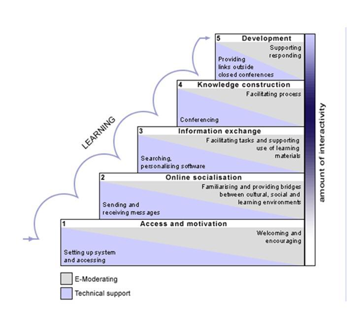 CAME Social Learning Framework