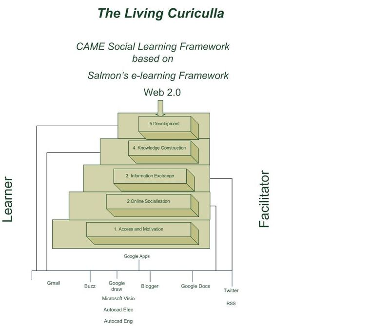 CAME Salmon's Framework